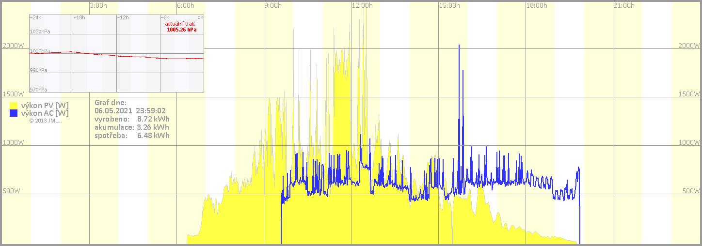 online monitoring FVE